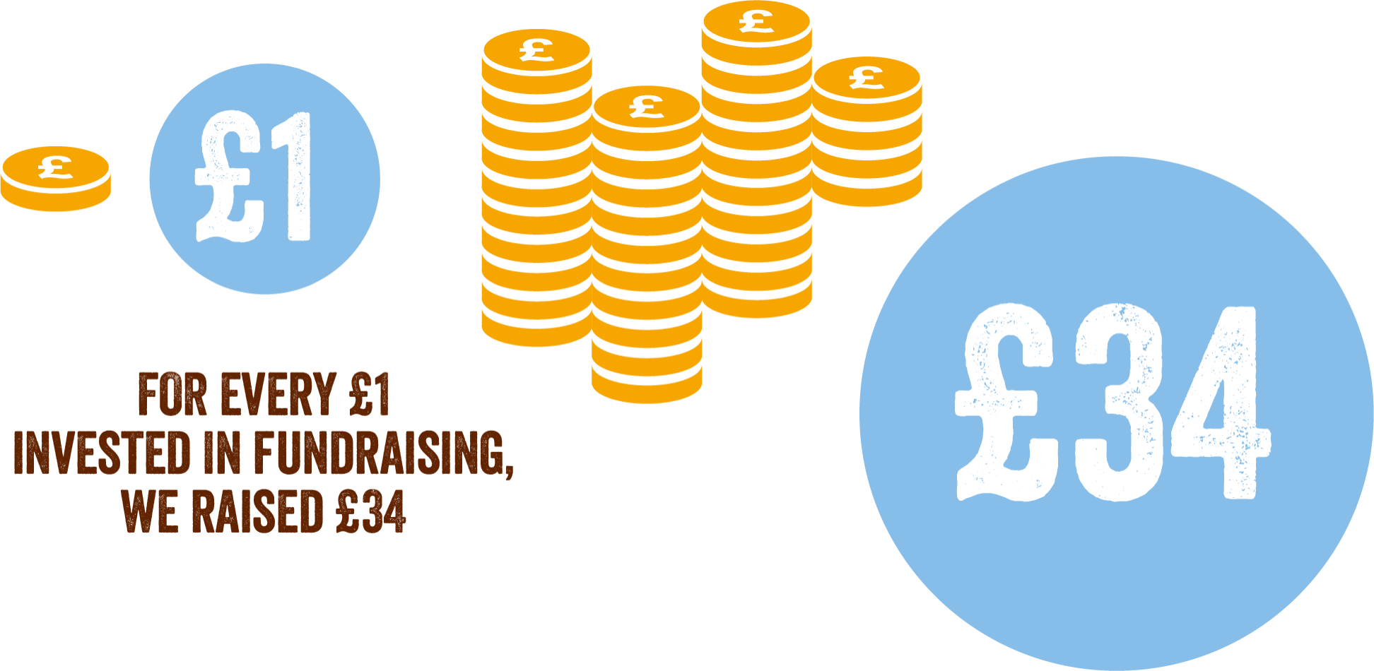 "Graphic: ""for every £1 invested in fundraising, we raised £34"""